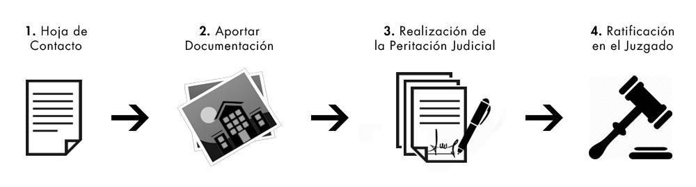 Proceso de realizacion perito arquitecto peritacion dictamen pericial judicial3